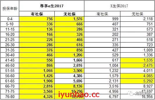 尊享e生2017版i云保独家首发,40%推广费千万别错过