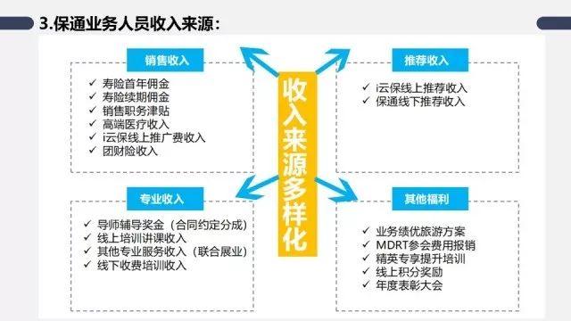 i云保app之保通保险代理有限公司发展模式